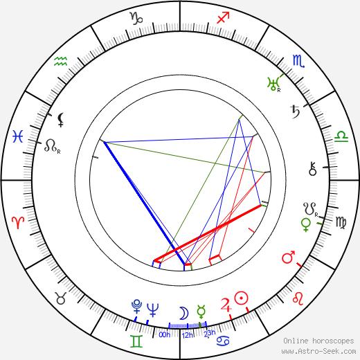 László Moholy-Nagy astro natal birth chart, László Moholy-Nagy horoscope, astrology