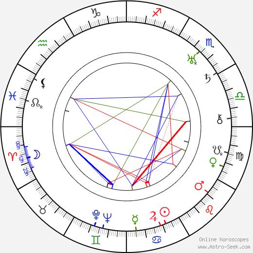 LeRoy Prinz astro natal birth chart, LeRoy Prinz horoscope, astrology