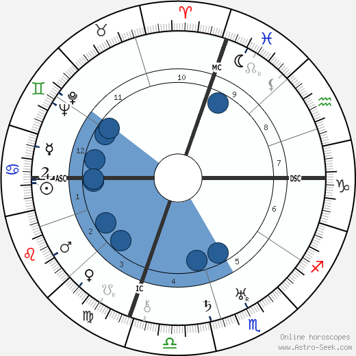 Oscar Hammerstein wikipedia, horoscope, astrology, instagram