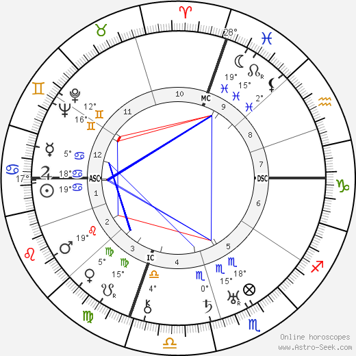 Oscar Hammerstein birth chart, biography, wikipedia 2019, 2020