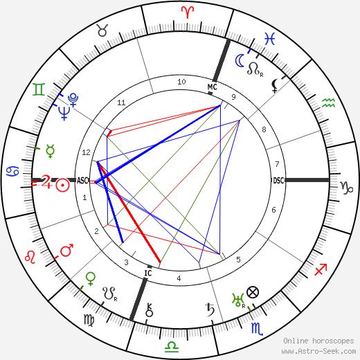 Oscar Hammerstein tema natale, oroscopo, Oscar Hammerstein oroscopi gratuiti, astrologia