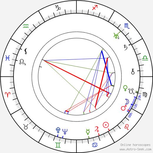 Paul Kruger birth chart, Paul Kruger astro natal horoscope, astrology