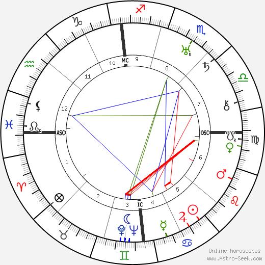 Ричард Дикс Richard Dix день рождения гороскоп, Richard Dix Натальная карта онлайн