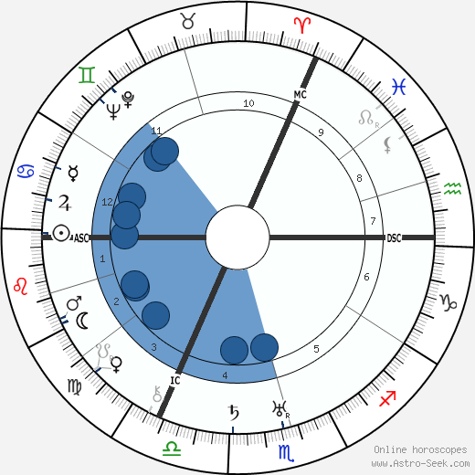 Robert Graves horoscope, astrology, sign, zodiac, date of birth, instagram