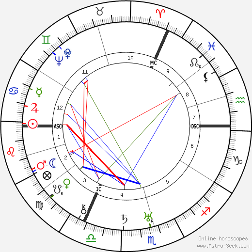 Robert Graves astro natal birth chart, Robert Graves horoscope, astrology