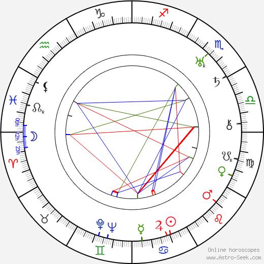 Sidney Blackmer tema natale, oroscopo, Sidney Blackmer oroscopi gratuiti, astrologia