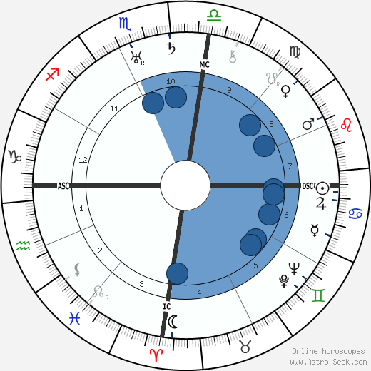 Walter Darré wikipedia, horoscope, astrology, instagram