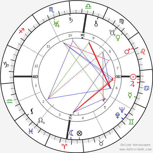 Walter Darré astro natal birth chart, Walter Darré horoscope, astrology
