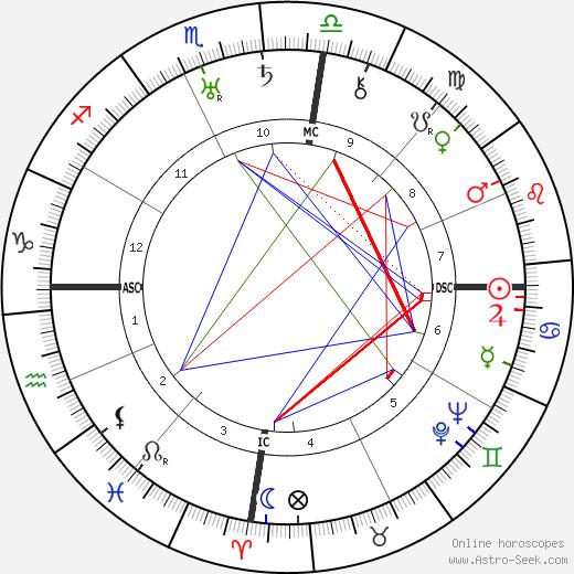 Рихард Дарре Walter Darré день рождения гороскоп, Walter Darré Натальная карта онлайн