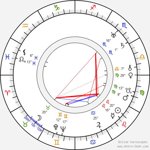 Bert Lahr birth chart, biography, wikipedia 2019, 2020