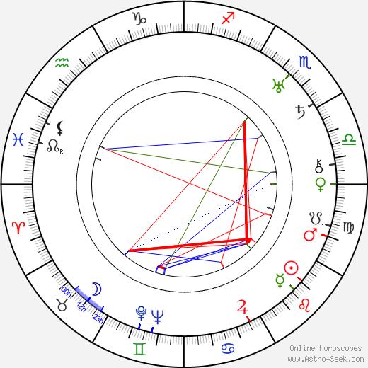 Bert Lahr astro natal birth chart, Bert Lahr horoscope, astrology