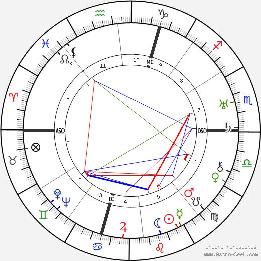 Giovanni Meneghini tema natale, oroscopo, Giovanni Meneghini oroscopi gratuiti, astrologia