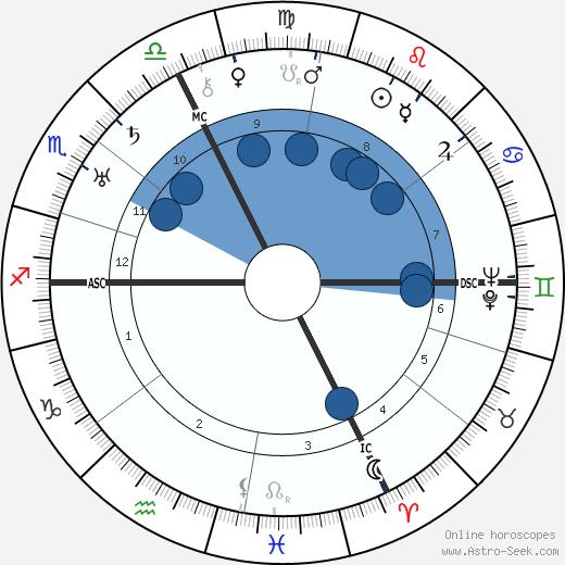 Imma von Bodmershof wikipedia, horoscope, astrology, instagram