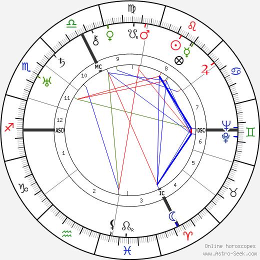 Imma von Bodmershof astro natal birth chart, Imma von Bodmershof horoscope, astrology