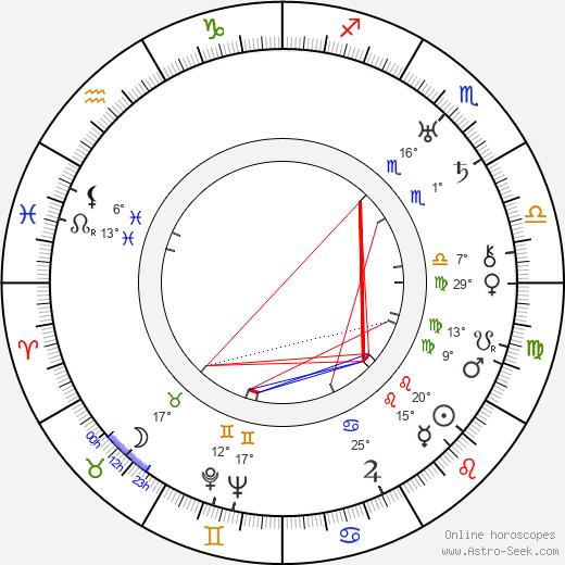 Mary Duncan birth chart, biography, wikipedia 2019, 2020