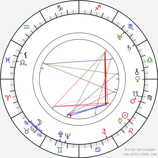 Mary Duncan astro natal birth chart, Mary Duncan horoscope, astrology