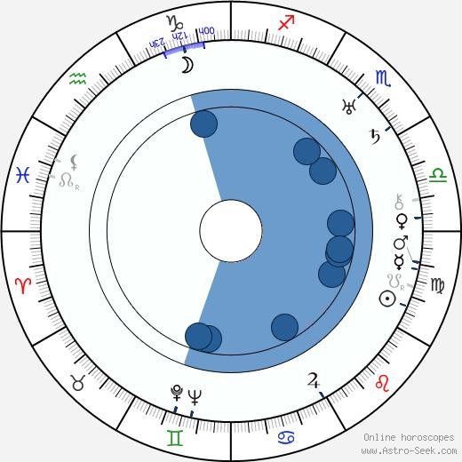 Paul Lewitt wikipedia, horoscope, astrology, instagram