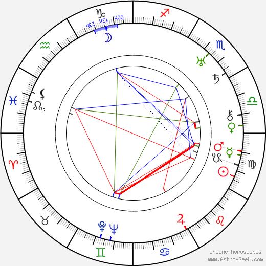 Paul Lewitt birth chart, Paul Lewitt astro natal horoscope, astrology