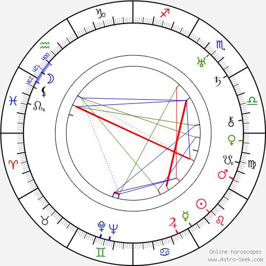 Phil Boutelje tema natale, oroscopo, Phil Boutelje oroscopi gratuiti, astrologia