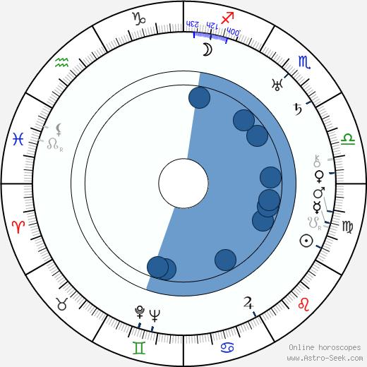 Václav Kaplický wikipedia, horoscope, astrology, instagram