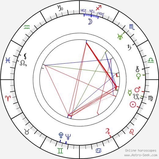 Václav Kaplický birth chart, Václav Kaplický astro natal horoscope, astrology