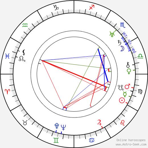 Victor Halperin birth chart, Victor Halperin astro natal horoscope, astrology