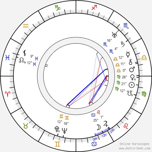 Alfred Santell birth chart, biography, wikipedia 2019, 2020