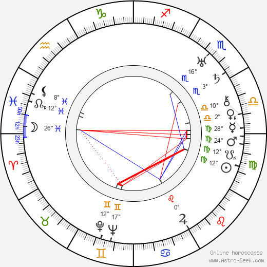George Beatty birth chart, biography, wikipedia 2017, 2018