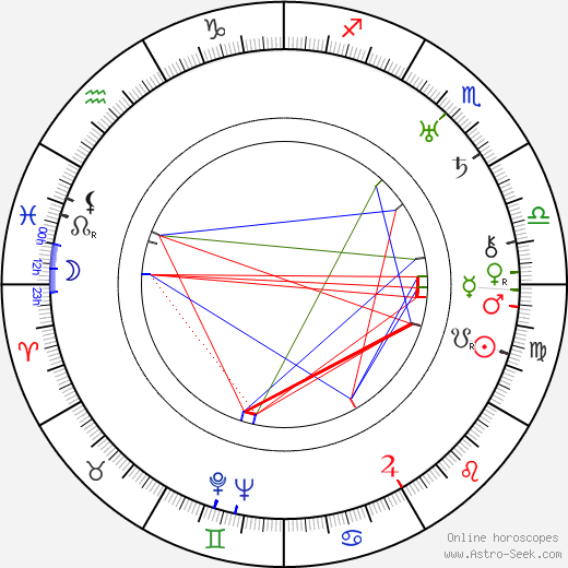 George Beatty astro natal birth chart, George Beatty horoscope, astrology
