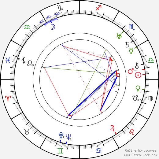 George Raft astro natal birth chart, George Raft horoscope, astrology