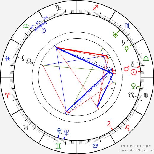 Giuditta Rissone birth chart, Giuditta Rissone astro natal horoscope, astrology