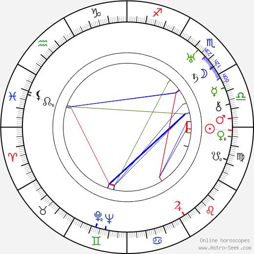 Jaroslav Lokša birth chart, Jaroslav Lokša astro natal horoscope, astrology