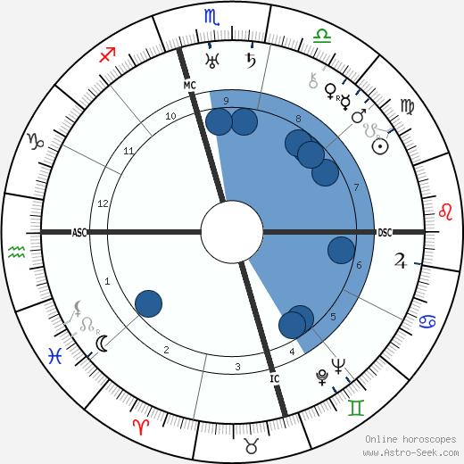 Nigel Bruce wikipedia, horoscope, astrology, instagram
