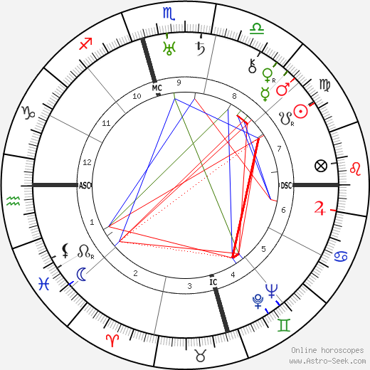 Nigel Bruce astro natal birth chart, Nigel Bruce horoscope, astrology