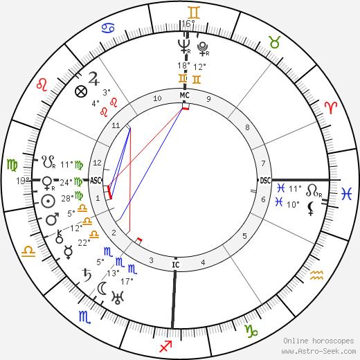 Paul Muni birth chart, biography, wikipedia 2018, 2019