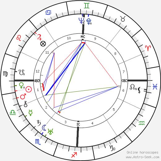 Paul Muni astro natal birth chart, Paul Muni horoscope, astrology