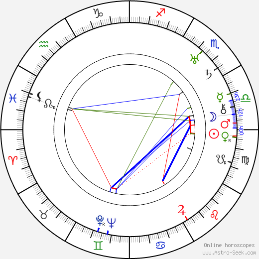 Virginia Rappe birth chart, Virginia Rappe astro natal horoscope, astrology