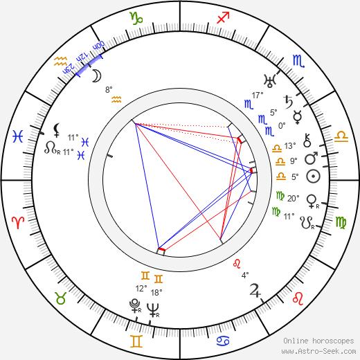 Wallace Harrison birth chart, biography, wikipedia 2019, 2020