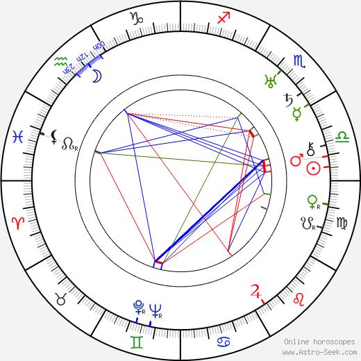 Wallace Harrison birth chart, Wallace Harrison astro natal horoscope, astrology