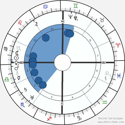 Walter Koch wikipedia, horoscope, astrology, instagram