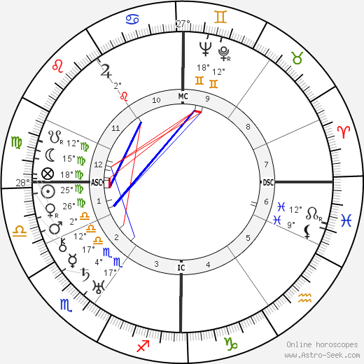 Walter Koch birth chart, biography, wikipedia 2019, 2020