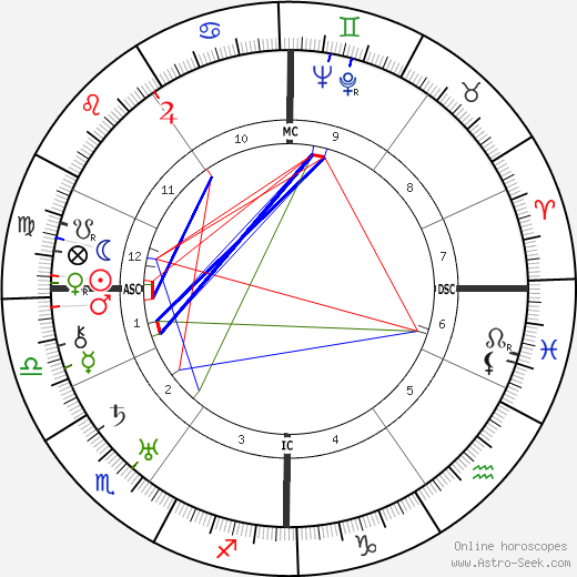 Walter Koch astro natal birth chart, Walter Koch horoscope, astrology
