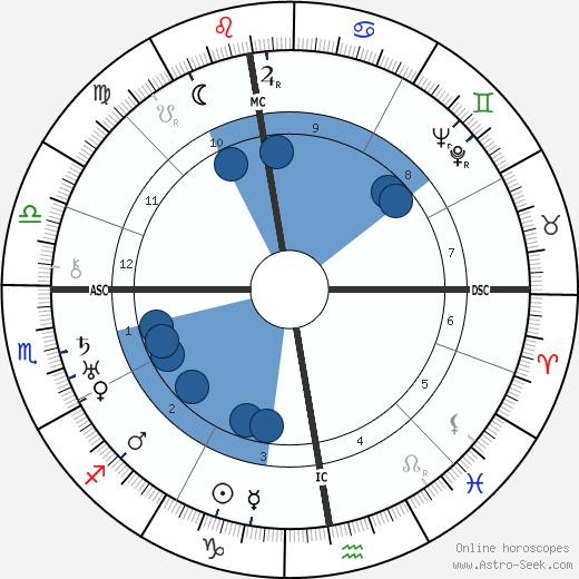 Andre Masson wikipedia, horoscope, astrology, instagram