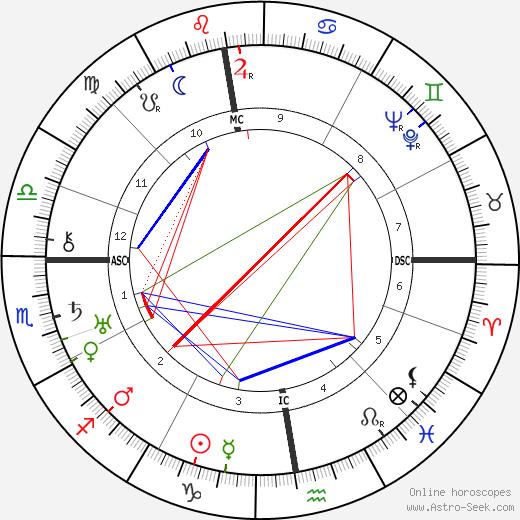 Andre Masson tema natale, oroscopo, Andre Masson oroscopi gratuiti, astrologia