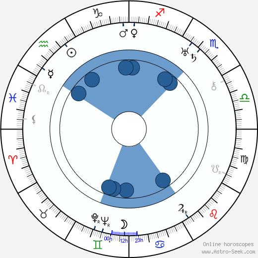 Arkady Mordvinov wikipedia, horoscope, astrology, instagram