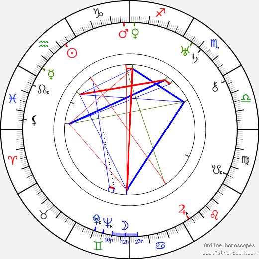 Arkady Mordvinov tema natale, oroscopo, Arkady Mordvinov oroscopi gratuiti, astrologia