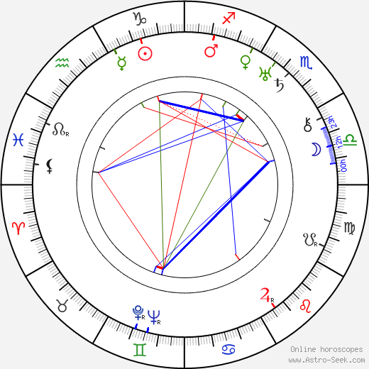 Arnold Ridley birth chart, Arnold Ridley astro natal horoscope, astrology