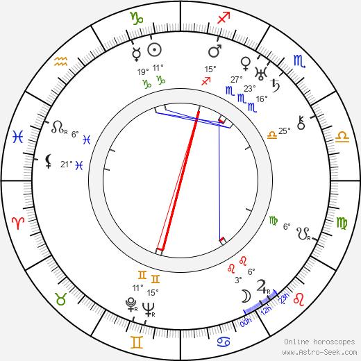 Dziga Vertov birth chart, biography, wikipedia 2020, 2021