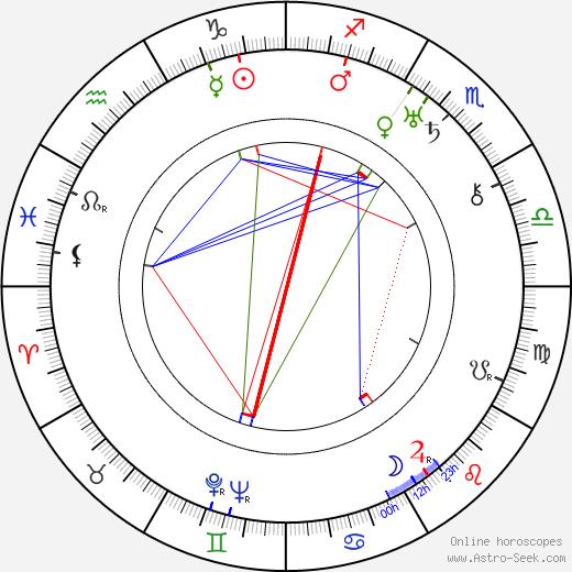 Dziga Vertov birth chart, Dziga Vertov astro natal horoscope, astrology
