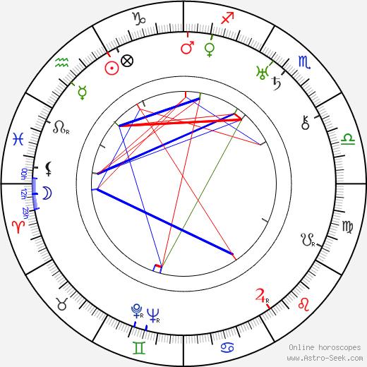 Джордж Бёрнс George Burns день рождения гороскоп, George Burns Натальная карта онлайн